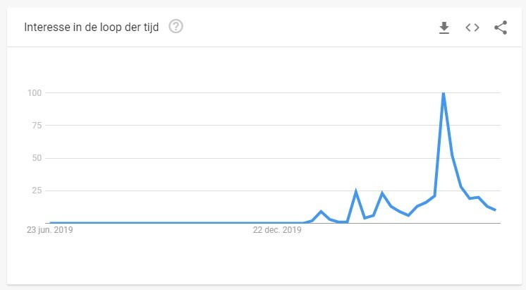 Using Google Trends for shop ideas