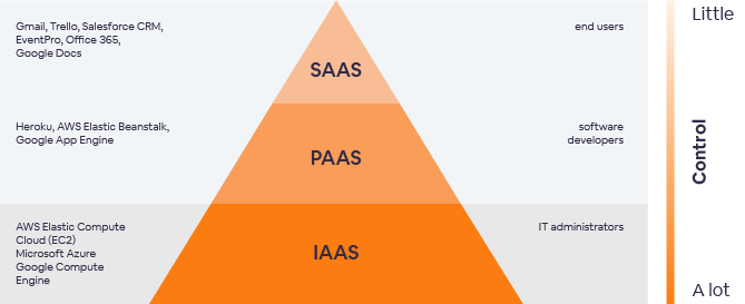 Differences IaaS, PaaS and SaaS